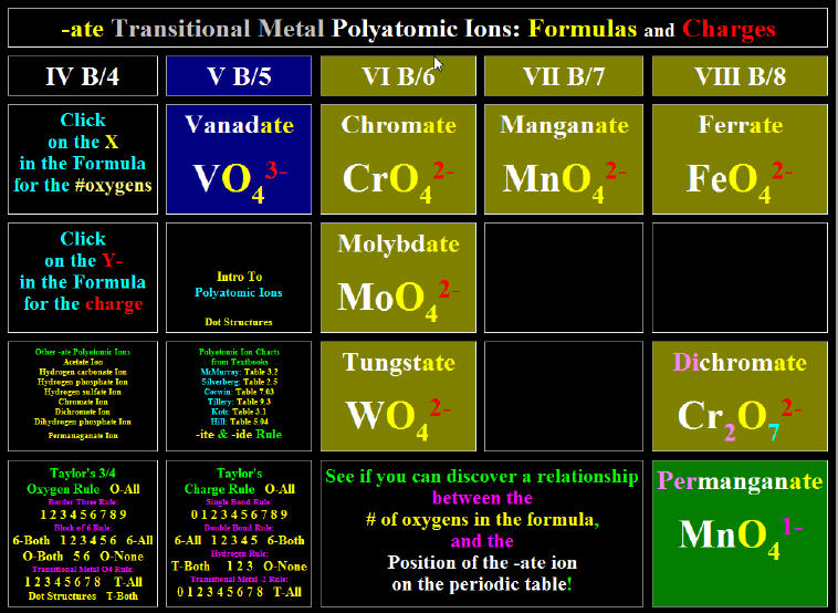 Interactive Transitional Metal Polyatomic Ion Periodic Chart