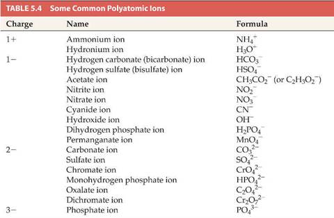 Chemical Formula of Binary Ionic Compounds     Sheet   The Homework help usa Ionic Compounds Assignment   for the following ionic compounds a CaS CJ l i  um Bu  de b Mglz  kl otc  um Iodide c HF H d fCStD  I uoride d K   s