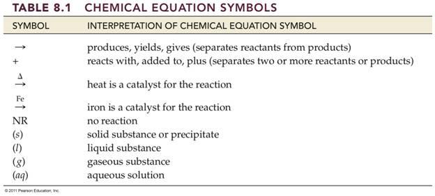 Module 5i Homework Packet